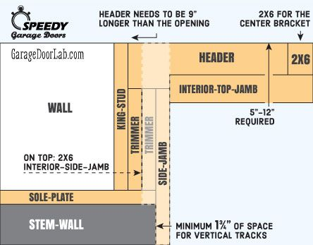 How To Frame A Garage Door Opening Stem Wall Garage