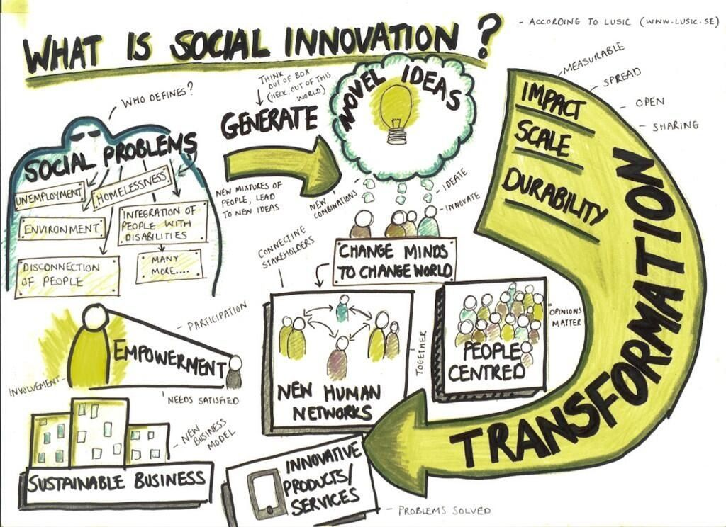 Image result for what is social innovation