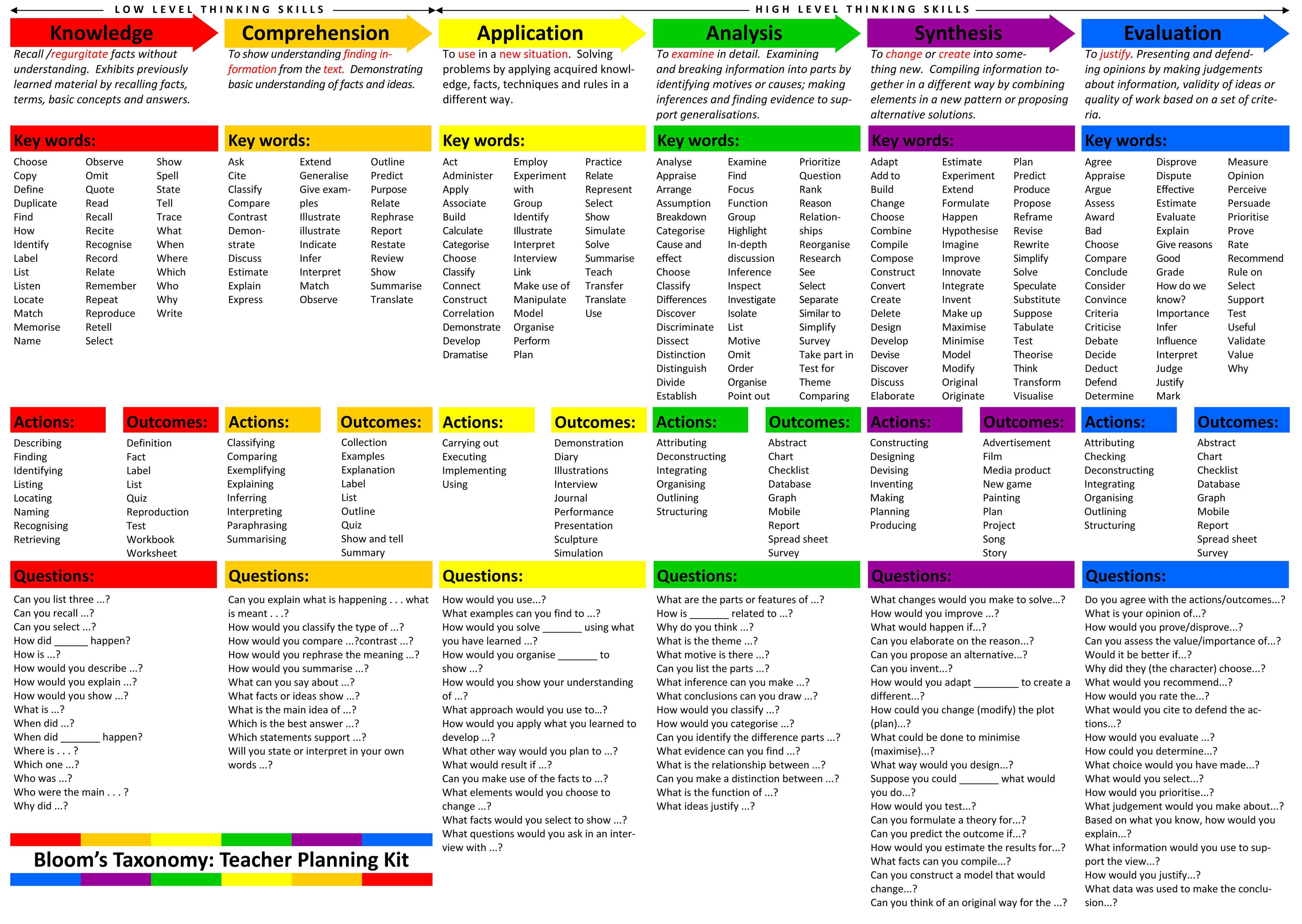 Blooms Taxonomy Teacher Planning Kit