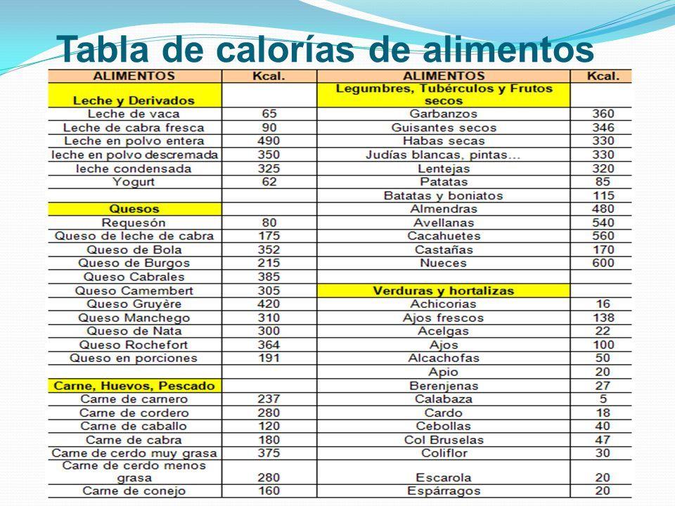 150 alimentos bajos en calor as que te ayudan a bajar de peso diabe pinterest alimentos - Lista de calorias de los alimentos ...