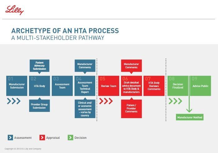 Archetype Of An Hta Process Jpg Health App Health Technology