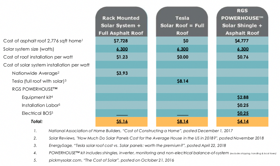 The Snail Slow Solar Shingle Race Is Moving Once Again As Real Goods Solar Accepts The First Of Its 127 Million In 2020 Solar Shingles Solar Panel System Solar Roof