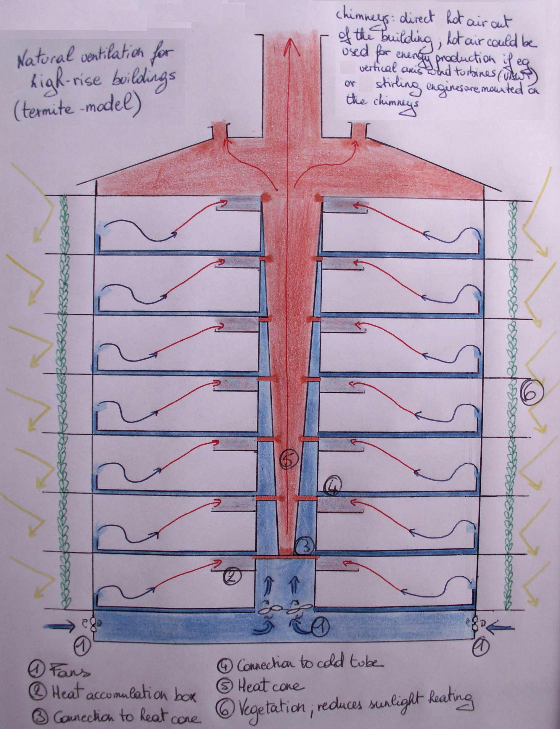 A schematic showing the natural ventilation used in the for Office ventilation design