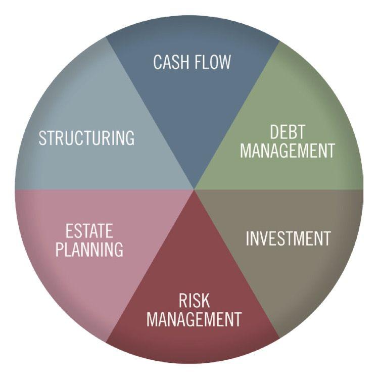Fpa Needs Analysis Wheel Cfp Pinterest Financial Planning
