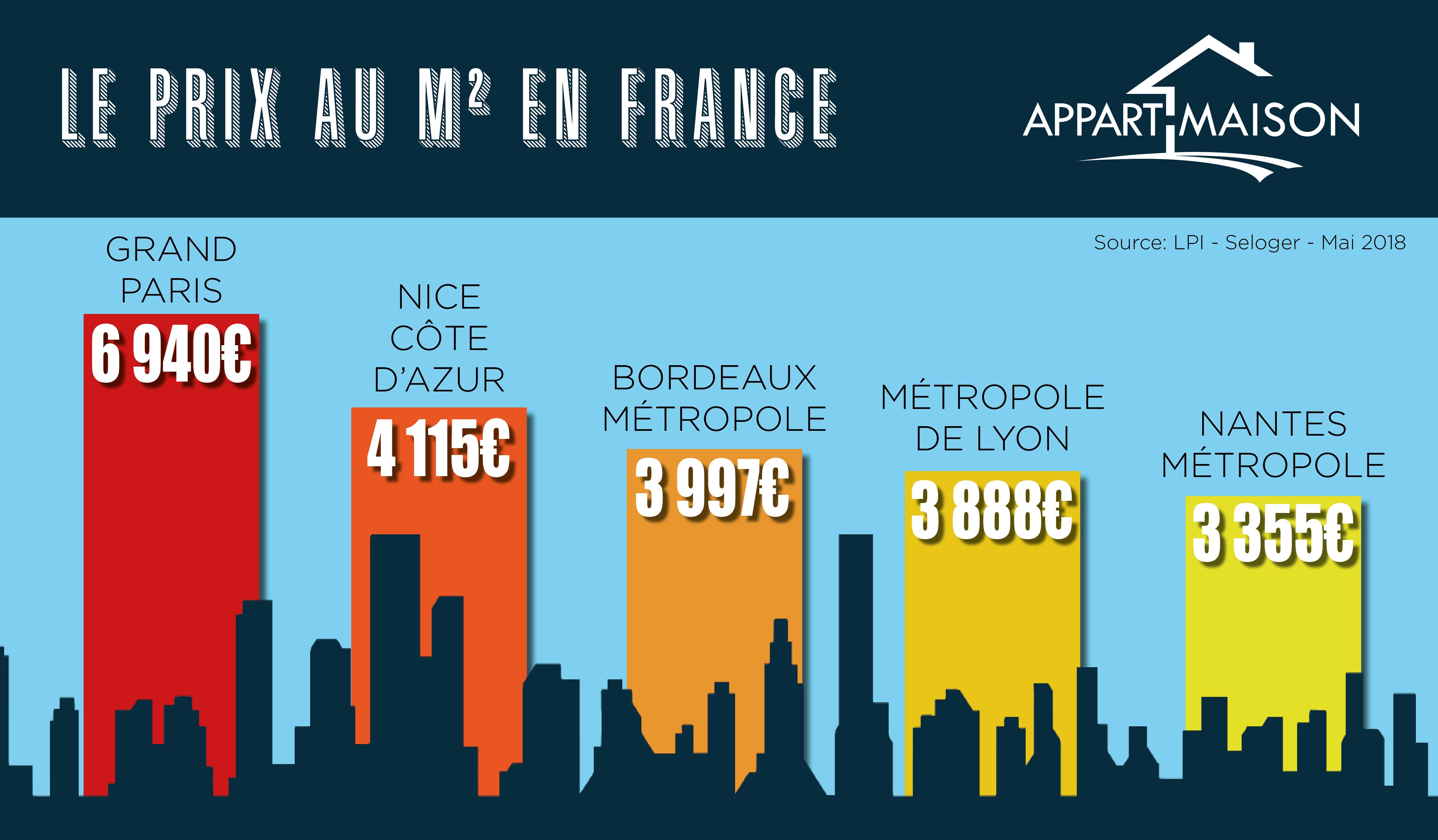 Le Prix Au M² Immobilier En France Maisons Et Appartements Dans Les 5 Villes Et Métropoles Les Plus Chères Maison Immobilier Immobilier Maison Et Appartement