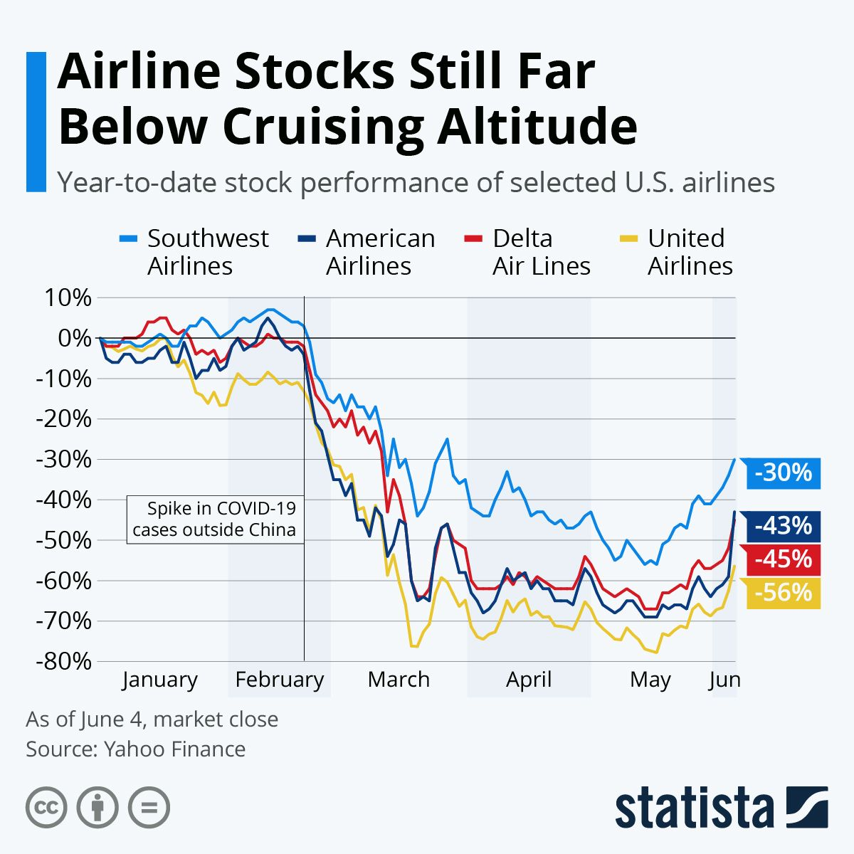 Infographic Airline Stocks Still Far Below Cruising Altitude In 2020 Airline Infographic Cruise