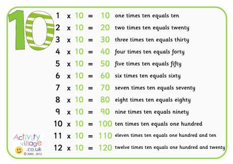 10 times table poster with words multiplication and division - multiplication table