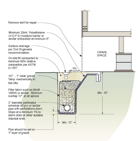 French drains can save a homeowner thousands of dollars for Basement curtain drain