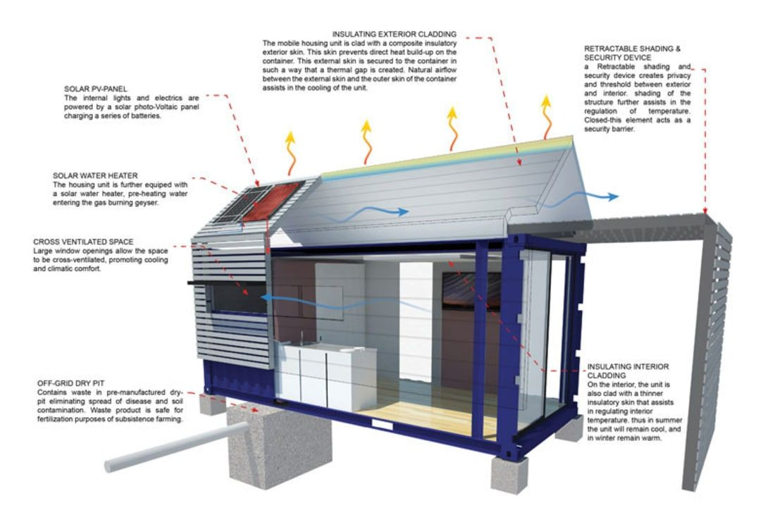 9 things you should know before building a container home