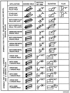 Weld symbol chart misc pinterest welding welding projects and