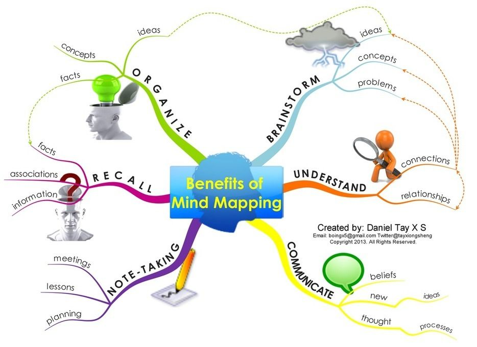 Visual Featuring The 6 Benefits of Mind Maps