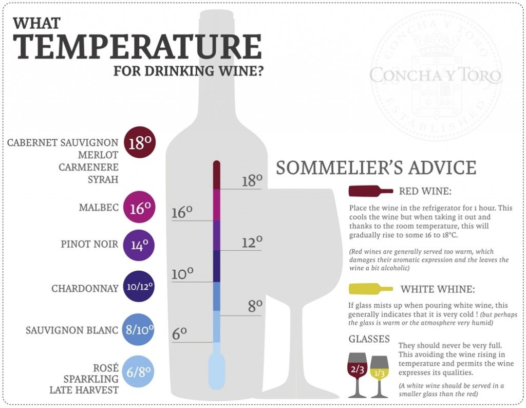 Best temperature for drinking wine note the chart is in celsius convert temps to fahrenheit example     and   also rh pinterest