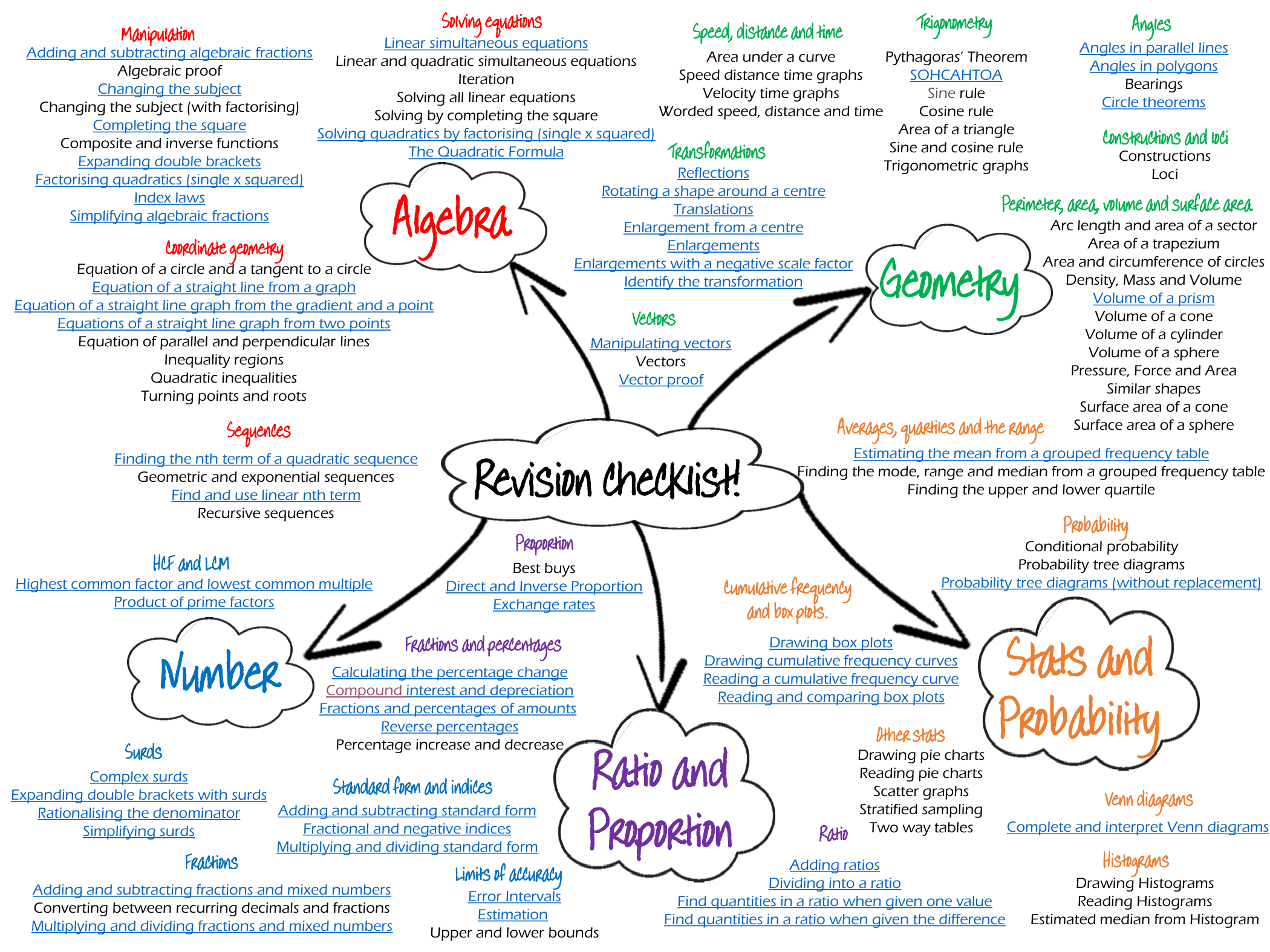 Here Is A Mind Map Of All Of The Gcse Topics Students