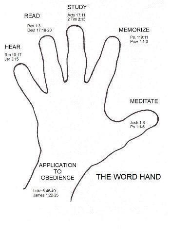 1. Your thumb is nearest you. So begin your prayers by