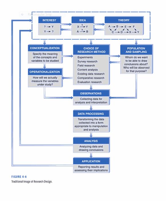 Module 4 Study Design Research Method Content Analysis Dissertation