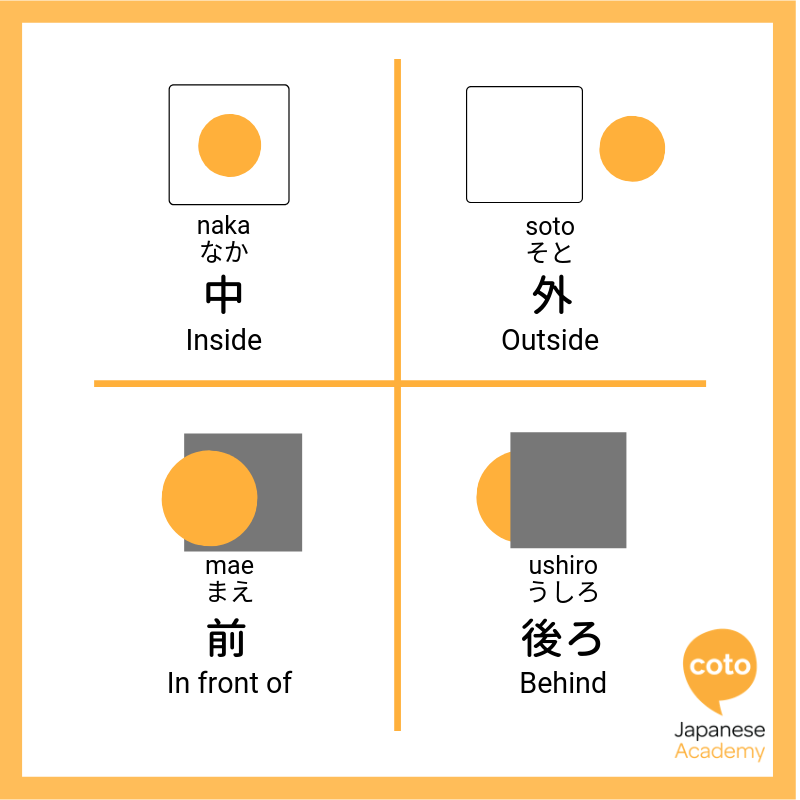 Positioning Words in Japanese| How to Say Up, Down