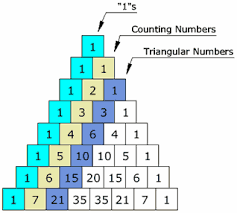 Praxis Ii Math 5033 Numbers Operations And Algebraic Thinking