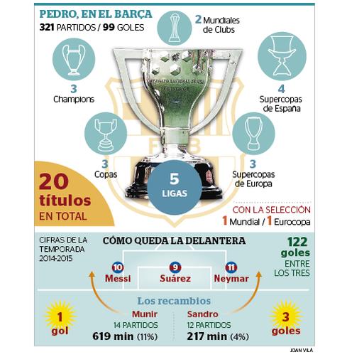 20 títulos de @_Pedro17_ en el Barça. El tridente de los 122 goles lo devoró. Quedan Sandro y Munir vía @EPGraficos