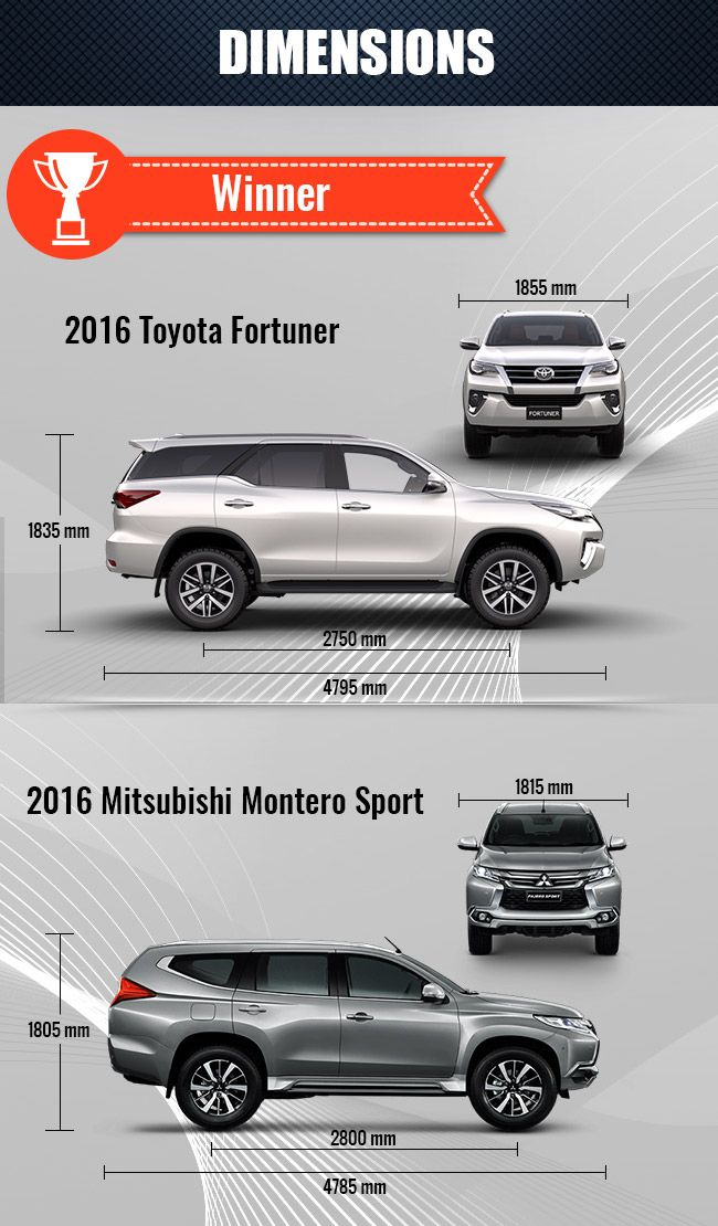 Fortuner compared with Montero sport (Dimensions) Toyota