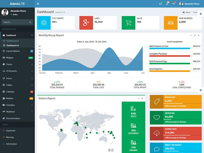 Dashboard and Control Panel Html Template | UI/UX Dashboards ...
