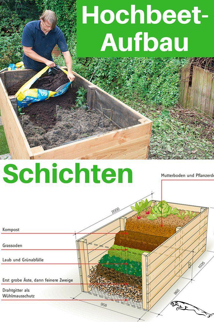 Hochbeet Bauen My Blog Garten In 2020 Garten Hochbeet Hochbeet Pflanzen