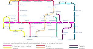 Project Management Subway Map.Image Result For Subway Map To Agile Practises Agile Project