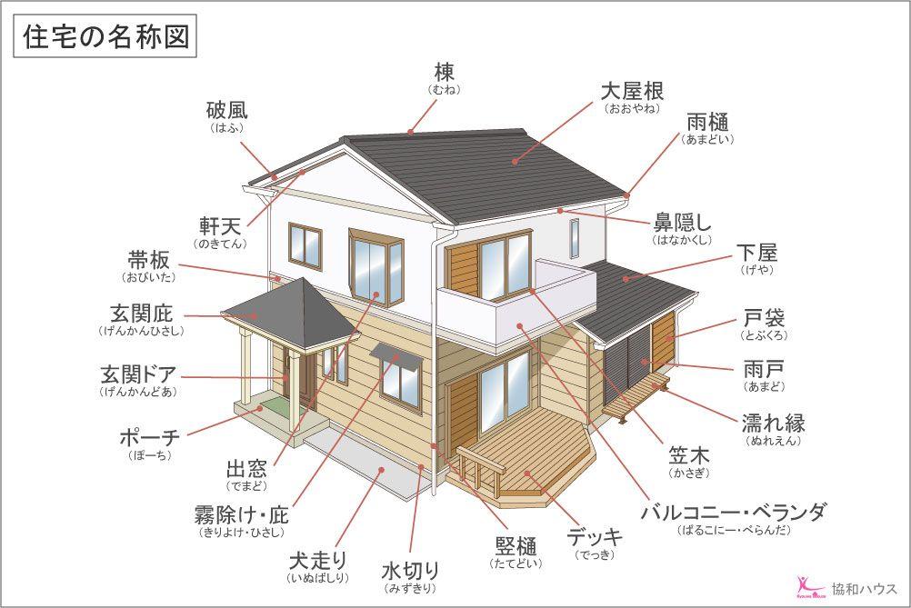 Zyutaku Meisyou Jpg 1 002 669ピクセル リフォーム 階段 物置小屋 Diy 作り方 窓 デザイン