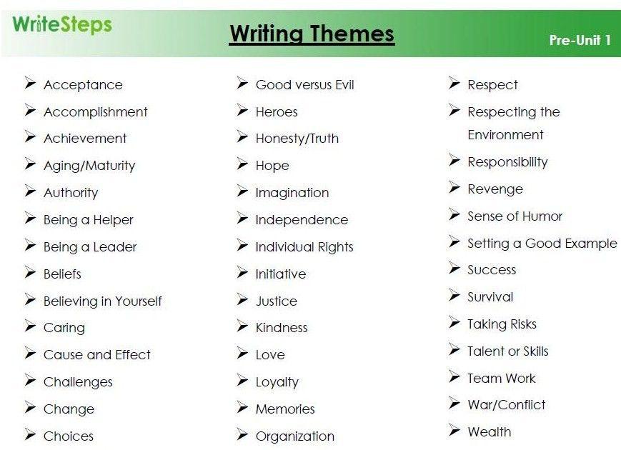 Essay theme ideas