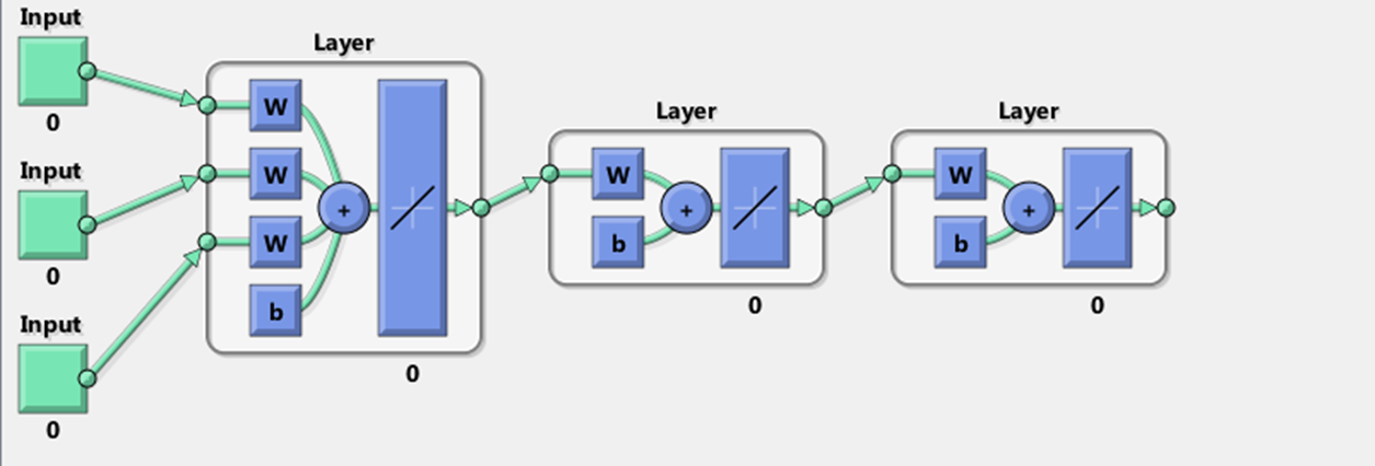 How to use the custom neural network function in the MATLAB Neural