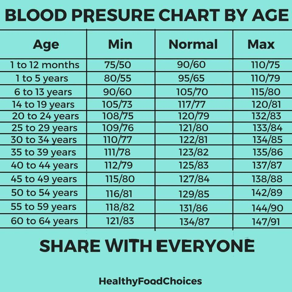 How Long After Exercise To Take Blood Pressure   WorkoutWalls