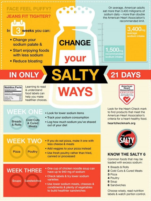 low-sodium diets how much sodium per day