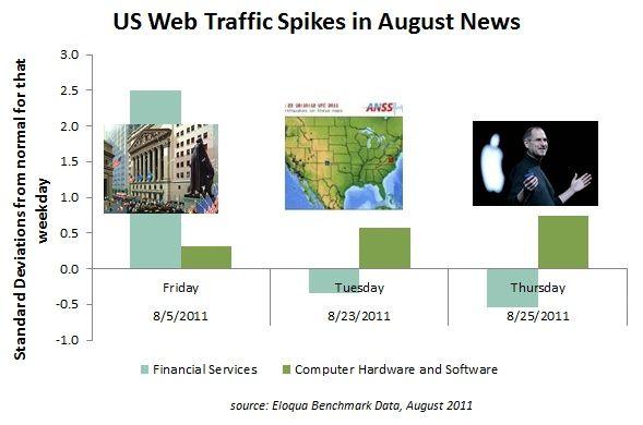 Earthquakes, Hurricanes & Steve Jobs: The Week in Web Traffic