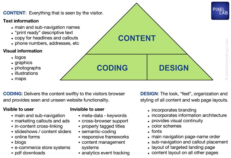 Web Design Portfolio Web Development Digital Marketing Services Web Design Portfolio Web Design Web Development Design