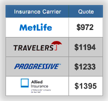 Insurance Price Quote 15 I Was Keenly Aware Of Geico And Had Received A Quote From Them