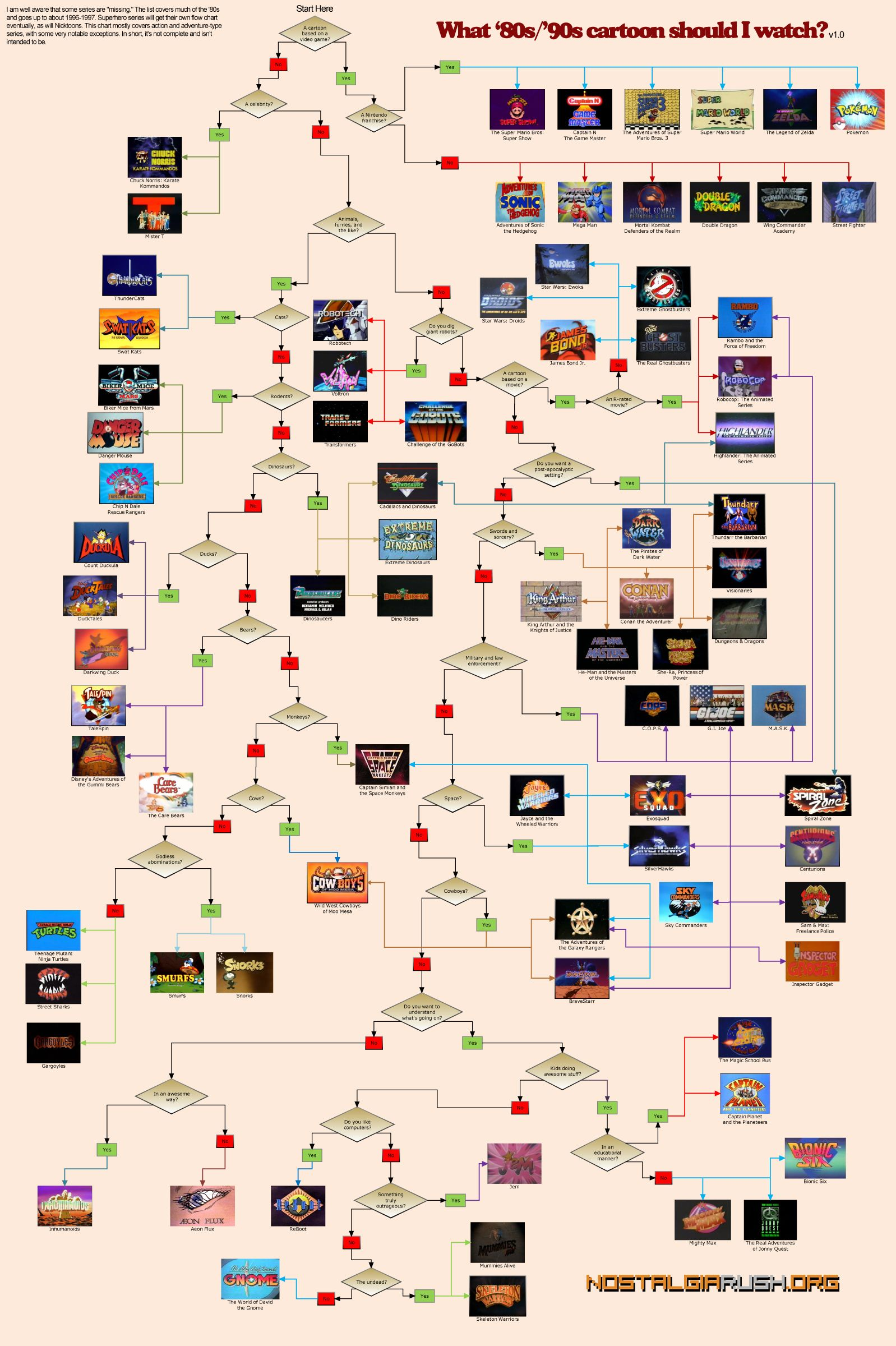 80s 90s cartoons #Flowchart allows you to choose one you ...