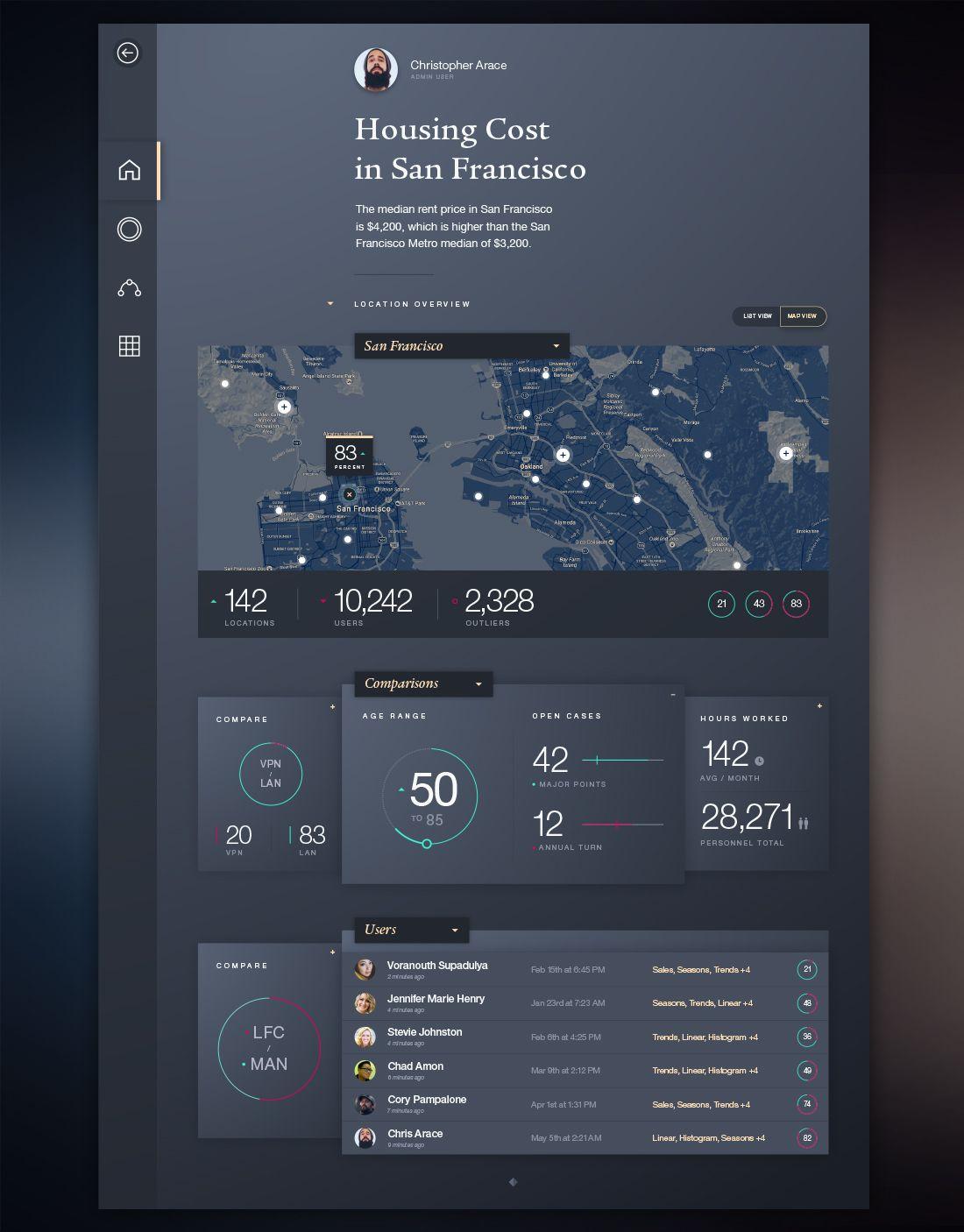 Ibm design dashboard concept large | Dashboard | Pinterest | Ibm, Ui ...
