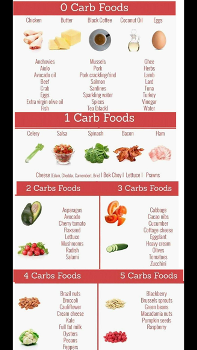 Pin by Tracy Mcclellan on Team Nina Zero carb foods, No