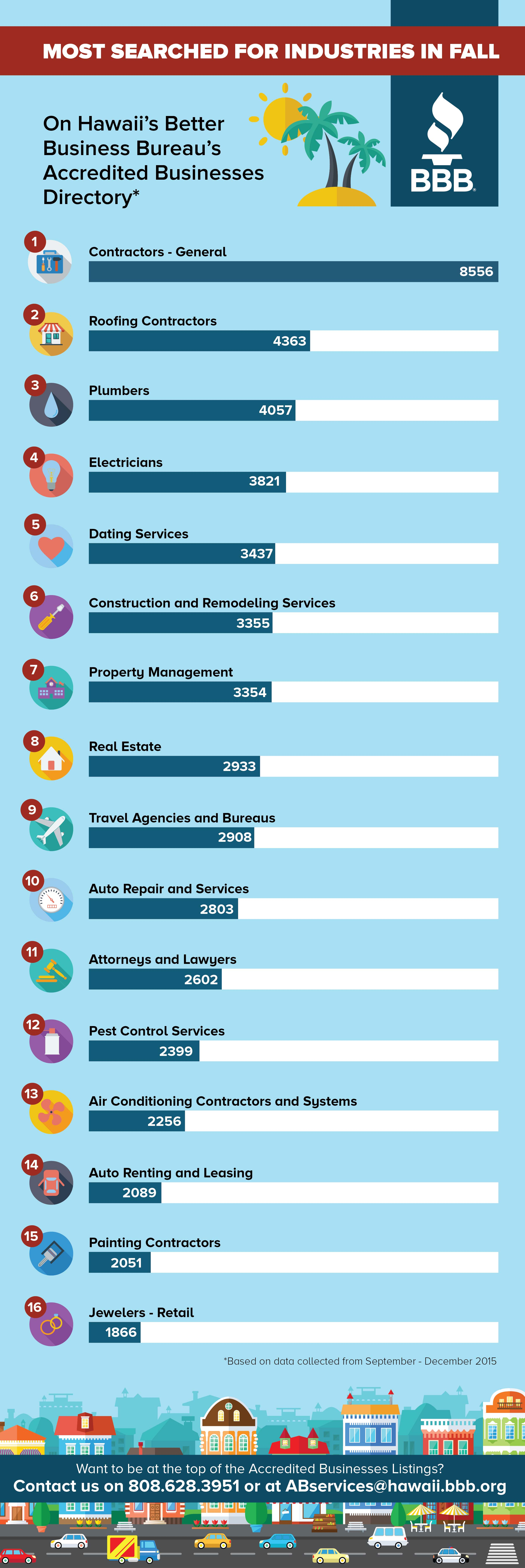 Top Search for Industries – BBB Fall Season | Infographics ...
