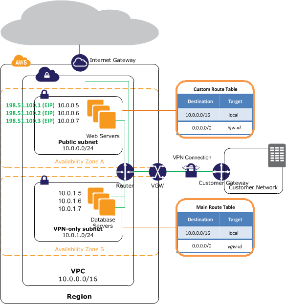 Diagram for scenario 3: VPC with public and private subnets and ...