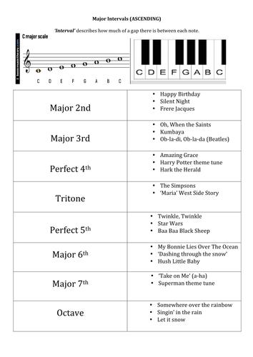 Interval Training (Ascending Major Intervals) | Teaching