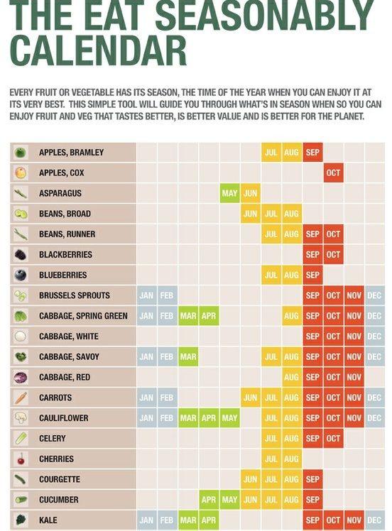 Seasonal healthy eating. Good guide for grocery list! :)