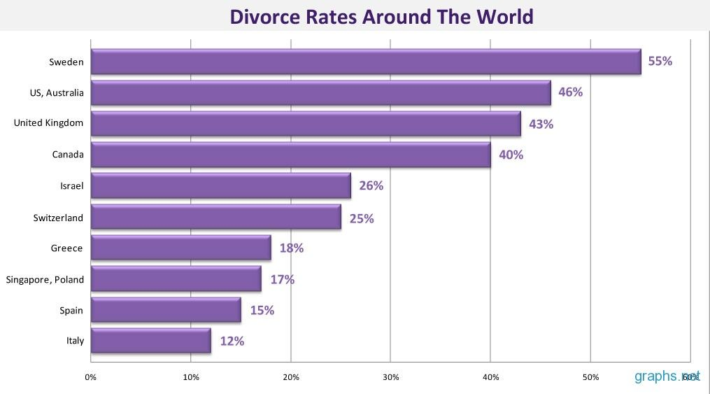 the relationship between divorce rates and social media pdf