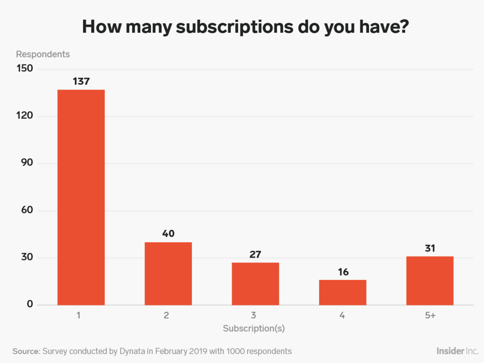New Research Shows How The New York Times Economist New Yorker And Other Top Online Subscription Publishers Stack Up Survey Panels Publishing New York Times