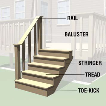 How To Build Deck Stairs With A Step Rail And Stringer