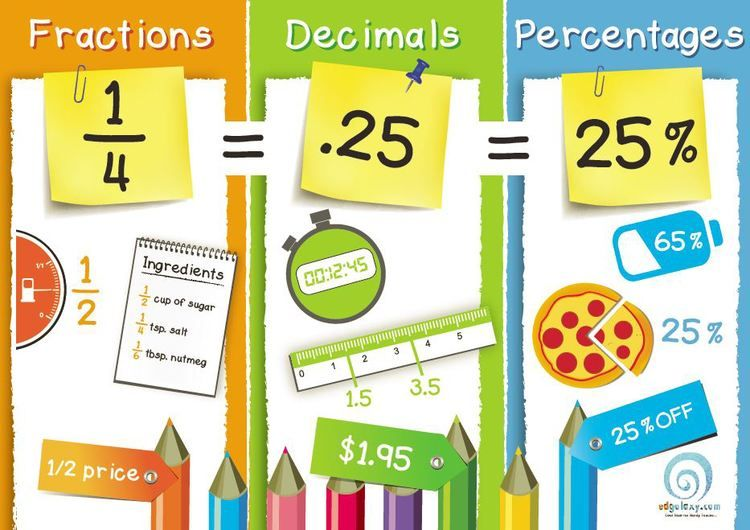 fraction-decimal-percentages-poster.JPG | Fun Mathematics ...