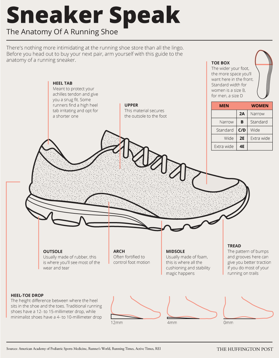 Everything You Ever Wanted To Know About Running Shoes In One Simple Chart Http