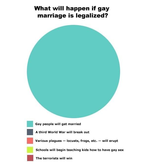 should same marriage be legalized essay