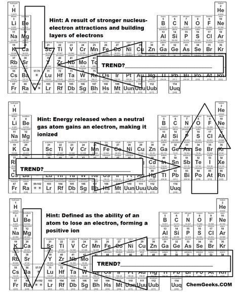 A brief periodic table trends activity for high school and genchem to learn about the 5 trends of the periodic table ionization energy electron affinity metallic character atomic radius and electronegativity urtaz