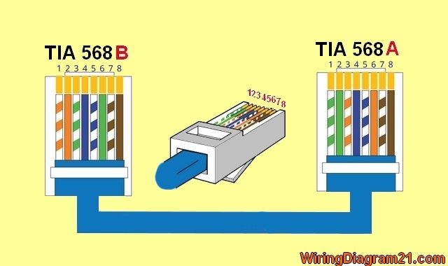 Crossover Cable Color Code Wiring Diagram | House