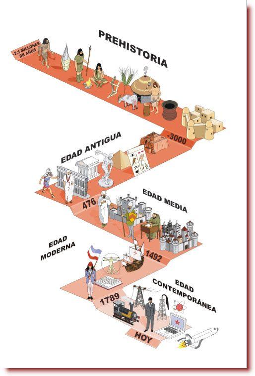 Eje Cronologico Prehistoria Historia Ite Jpg 514 755 Ensenanza De La Historia Linea Del Tiempo Historia Lineas De Tiempo Historia